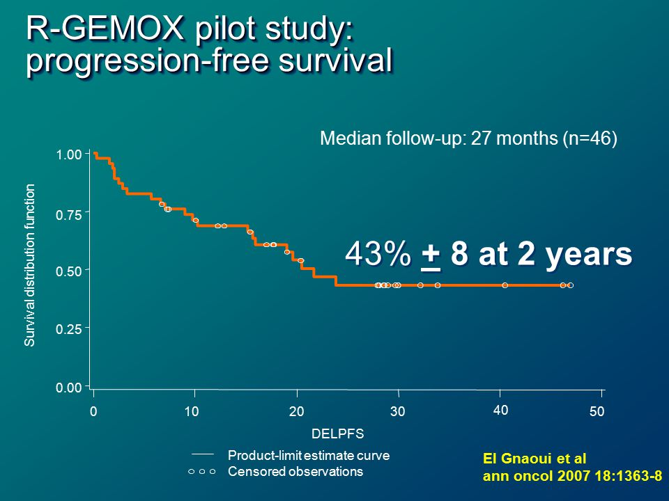 R-GEMOX pilot study: progression-free survival Median follow-up: 27 months (n=46) 1.00 0.75 0.50 0.25 0.00 Survival distribution function 0102030 40 50 DELPFS Product-limit estimate curve Censored observations 43% + 8 at 2 years El Gnaoui et al ann oncol 2007 18:1363-8