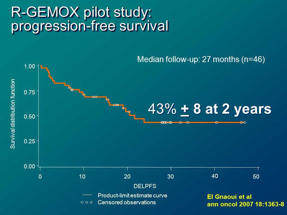 R-GEMOX pilot study: progression-free survival Median follow-up: 27 months (n=46) 1.00 0.75 0.50 0.25 0.00 Survival distribution function 0102030 40 5