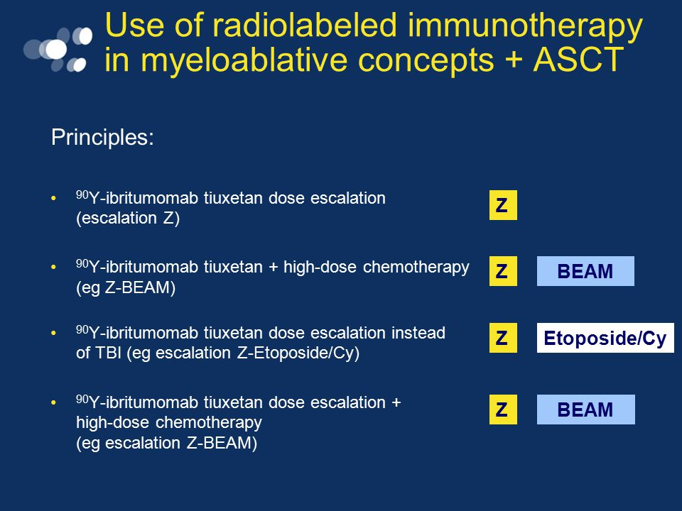 Use of radiolabeled immunotherapy in myeloablative concepts + ASCT Principles: 90 Y-ibritumomab tiuxetan dose escalation (escalation Z) 90 Y-ibritumom