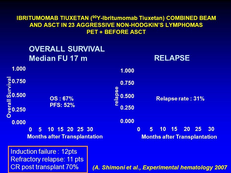 IBRITUMOMAB TIUXETAN ( 90 Y-Ibritumomab Tiuxetan) COMBINED BEAM AND ASCT IN 23 AGGRESSIVE NON-HODGKIN'S LYMPHOMAS PET + BEFORE ASCT (A. Shimoni et al.