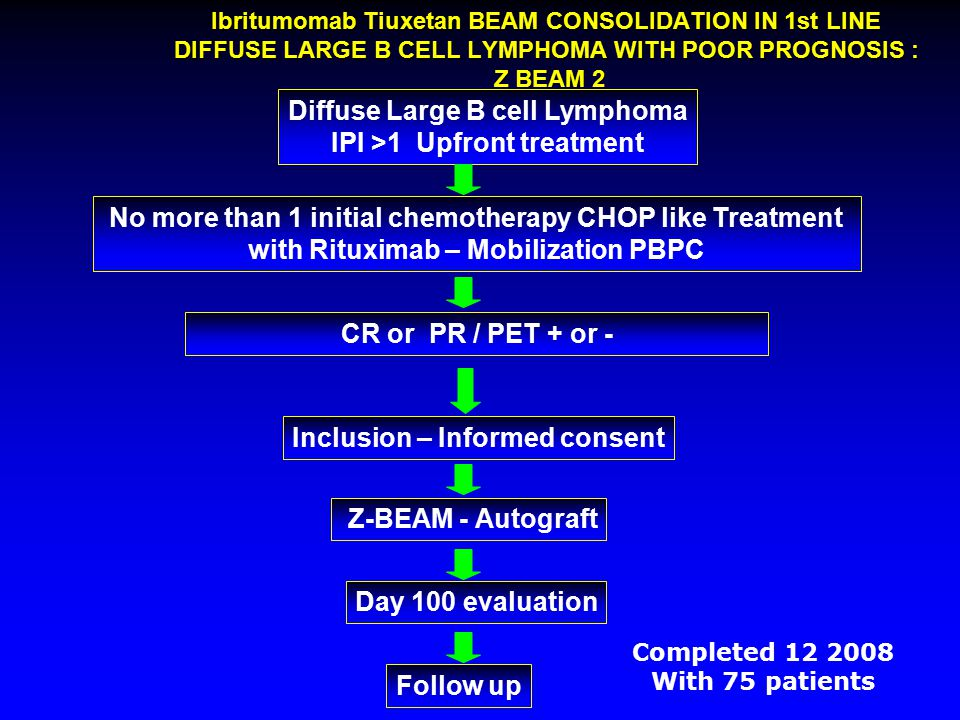 Ibritumomab Tiuxetan BEAM CONSOLIDATION IN 1st LINE DIFFUSE LARGE B CELL LYMPHOMA WITH POOR PROGNOSIS : Z BEAM 2 Diffuse Large B cell Lymphoma IPI >1 Upfront treatment No more than 1 initial chemotherapy CHOP like Treatment with Rituximab – Mobilization PBPC CR or PR / PET + or - Z-BEAM - Autograft Day 100 evaluation Follow up Inclusion – Informed consent Completed 12 2008 With 75 patients