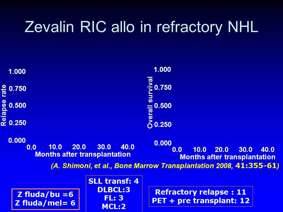 Zevalin RIC allo in refractory NHL Z fluda/bu =6 Z fluda/mel= 6 SLL transf: 4 DLBCL:3 FL: 3 MCL:2 Refractory relapse : 11 PET + pre transplant: 12 1.0