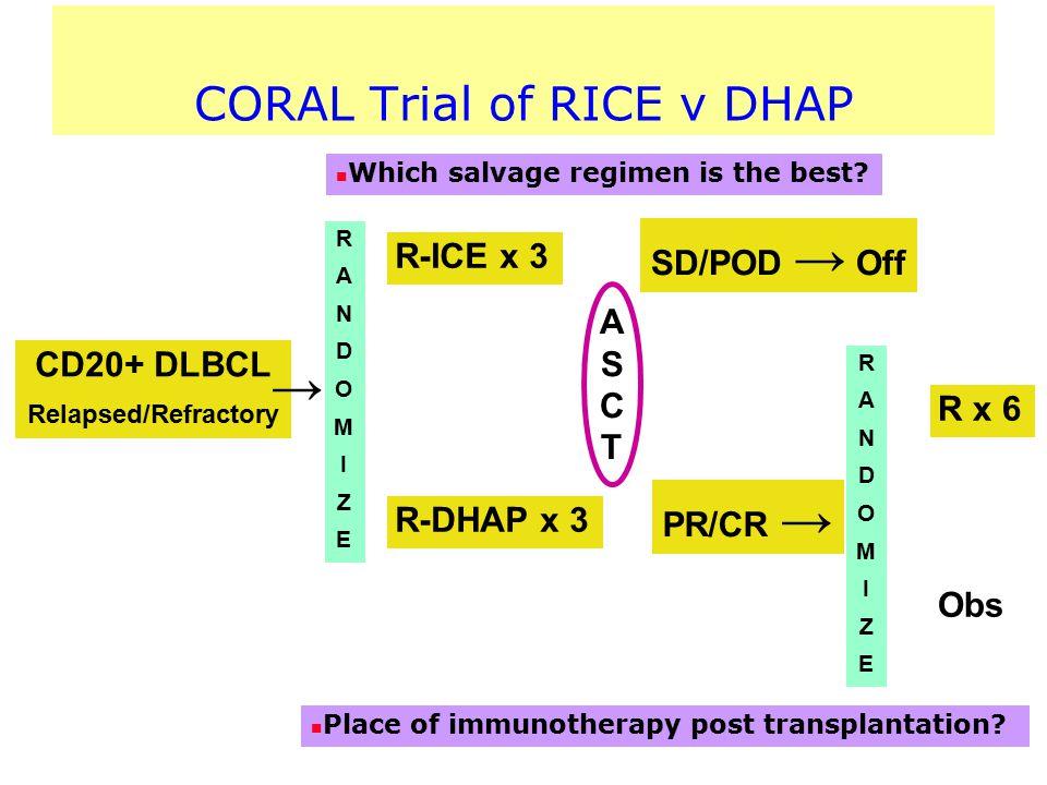 CORAL Trial of RICE v DHAP CD20+ DLBCL Relapsed/Refractory R-ICE x 3 R-DHAP x 3 RANDOMIZERANDOMIZE RANDOMIZERANDOMIZE SD/POD → Off PR/CR → → ASCTASCT