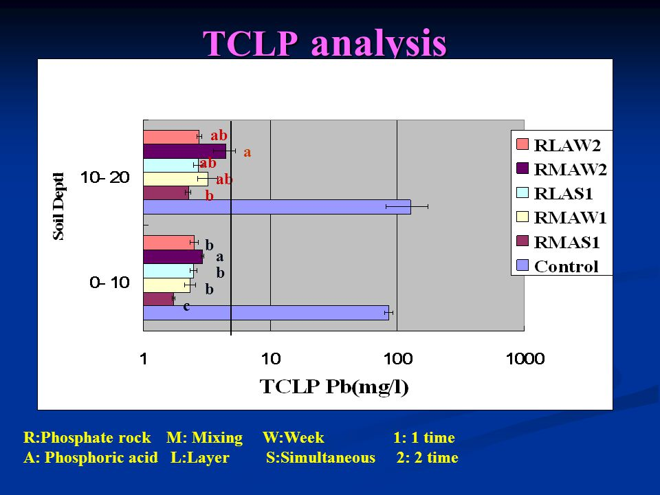 TCLP analysis c b b a b b ab a R:Phosphate rock M: Mixing W:Week 1: 1 time A: Phosphoric acid L:Layer S:Simultaneous 2: 2 time