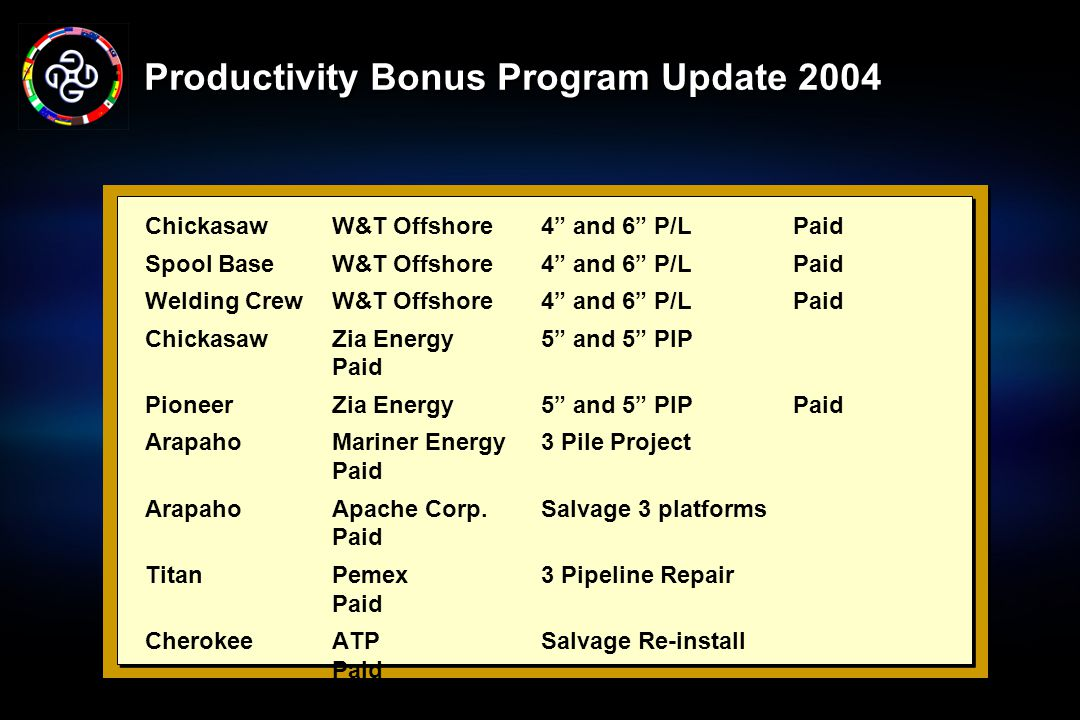 Productivity Bonus Program Update 2004 ChickasawW&T Offshore4 and 6 P/LPaid Spool BaseW&T Offshore4 and 6 P/L Paid Welding CrewW&T Offshore4 and 6 P/L Paid Chickasaw Zia Energy 5 and 5 PIP Paid Pioneer Zia Energy 5 and 5 PIP Paid Arapaho Mariner Energy 3 Pile Project Paid Arapaho Apache Corp.