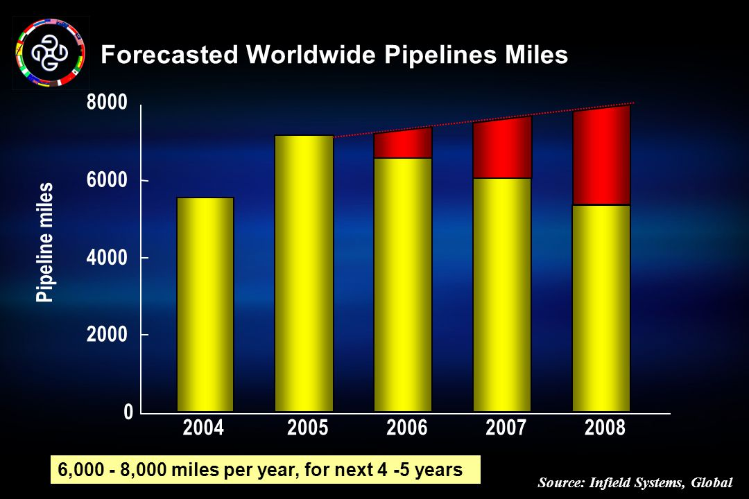 Forecasted Worldwide Pipelines Miles Source: Infield Systems, Global 20042005200620072008 0 2000 4000 6000 8000 Pipeline miles 6,000 - 8,000 miles per year, for next 4 -5 years