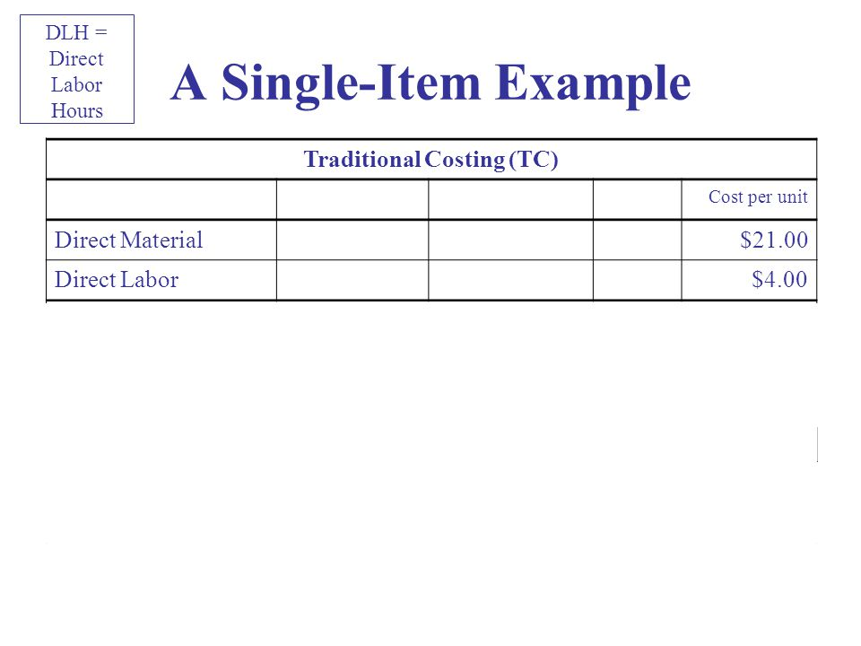 20 A Single-Item Example Traditional Costing (TC) Cost per unit Direct Material$21.00 Direct Labor$4.00 Manufacturing Overhead Overhead ComponentBurden Rate Activity per Unit Fixed $64.50/DLH × 0.4 DLH/unit$25.80 Variable $11.90/DLH × 0.4 DLH/unit$4.76 Manufacturing Overhead per Unit $30.56 Manufacturing Cost per Unit $55.56 Fixed Burden Rate (TC) = Estimated Annual Factory Fixed Manufacturing Overhead/Estimated Annual Factory DLH = $967,500/15,000 DLH = $64.50/DLH DLH = Direct Labor Hours