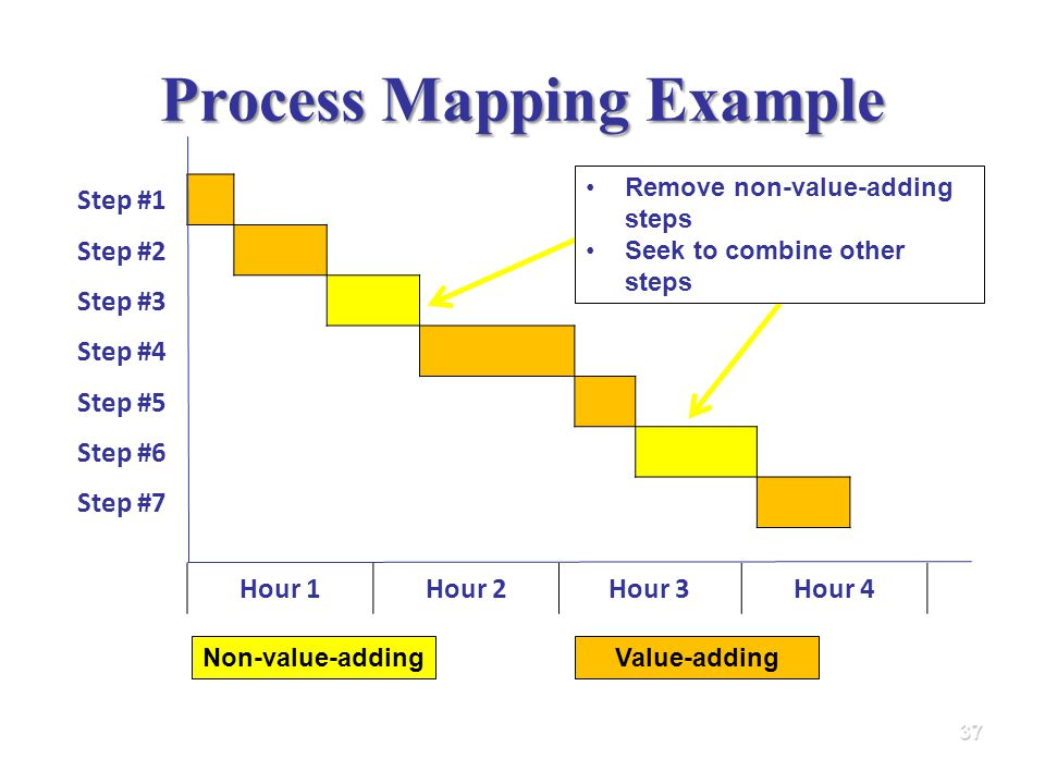 Process Mapping Example 37 Step #1 Step #2 Step #3 Step #4 Step #5 Step #6 Step #7 Hour 1Hour 2Hour 3Hour 4 Non-value-addingValue-adding Remove non-value-adding steps Seek to combine other steps
