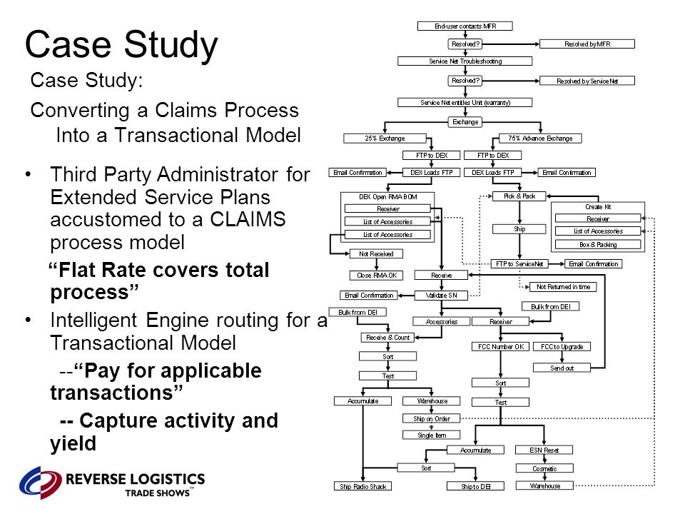 Case Study Case Study: Converting a Claims Process Into a Transactional Model Third Party Administrator for Extended Service Plans accustomed to a CLAIMS process model Flat Rate covers total process Intelligent Engine routing for a Transactional Model -- Pay for applicable transactions -- Capture activity and yield