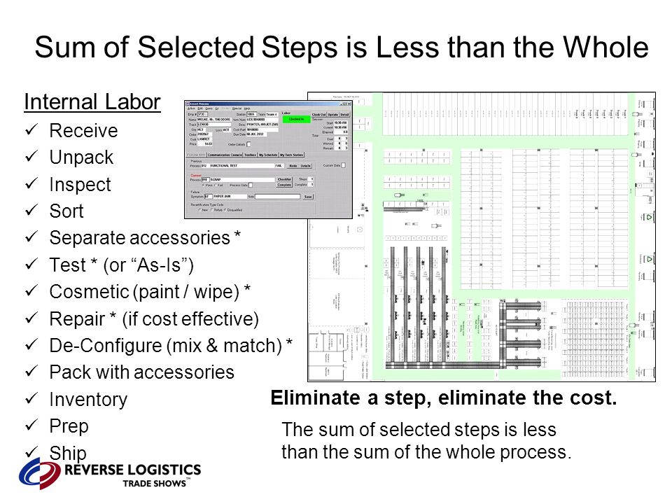 Sum of Selected Steps is Less than the Whole Internal Labor Receive Unpack Inspect Sort Separate accessories * Test * (or As-Is ) Cosmetic (paint / wipe) * Repair * (if cost effective) De-Configure (mix & match) * Pack with accessories Inventory Prep Ship Eliminate a step, eliminate the cost.