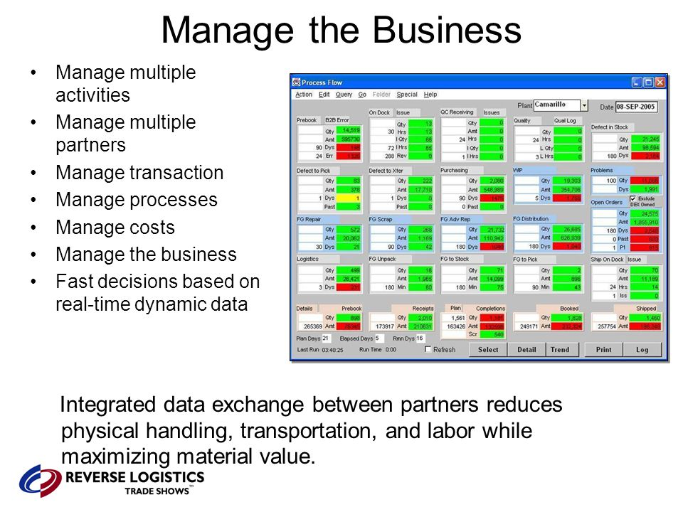 Manage the Business Manage multiple activities Manage multiple partners Manage transaction Manage processes Manage costs Manage the business Fast decisions based on real-time dynamic data Integrated data exchange between partners reduces physical handling, transportation, and labor while maximizing material value.