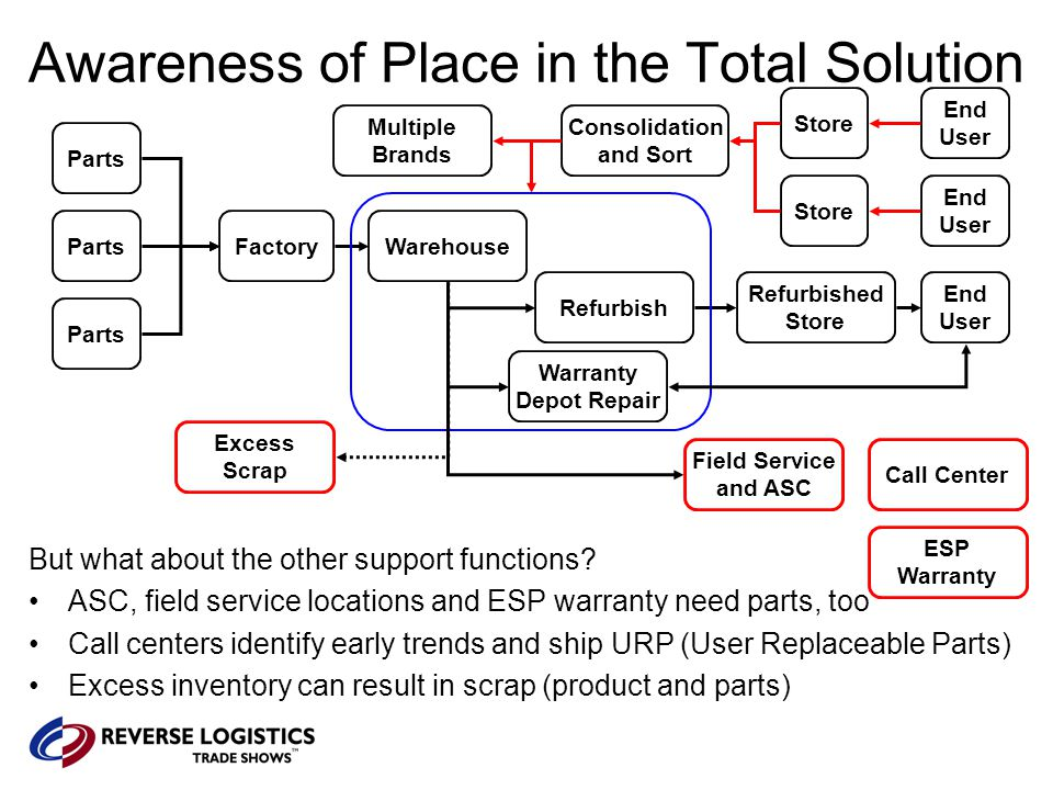 Environmental Regulations Parts Store Refurbished Store Consolidation and Sort End User End User End User Don't forget RoHS, WEEE, lead and mercury regulations.