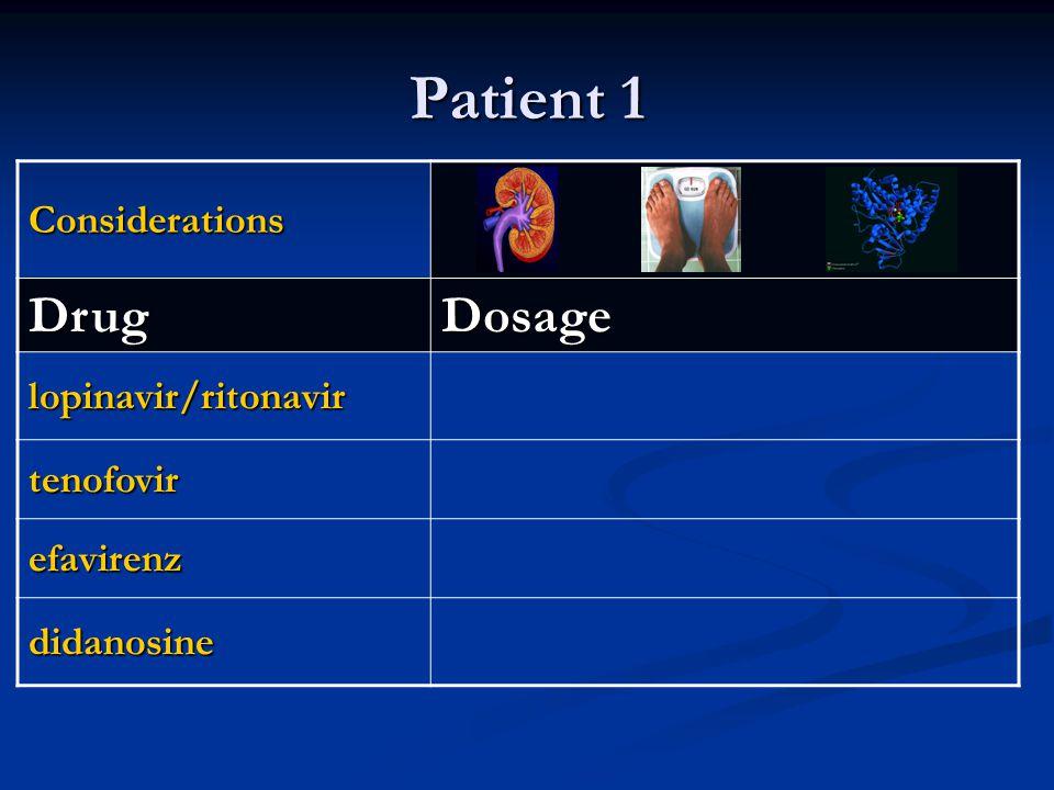 Patient 1 Considerations DrugDosage lopinavir/ritonavir tenofovir efavirenz didanosine