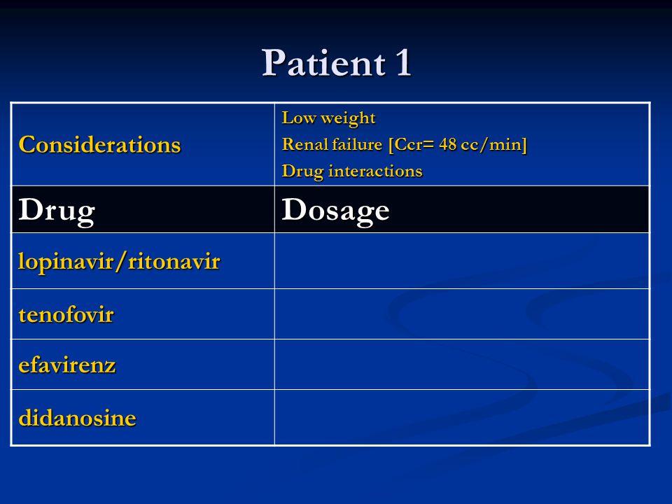 Considerations Low weight Renal failure [Ccr= 48 cc/min] Drug interactions DrugDosage lopinavir/ritonavir tenofovir efavirenz didanosine