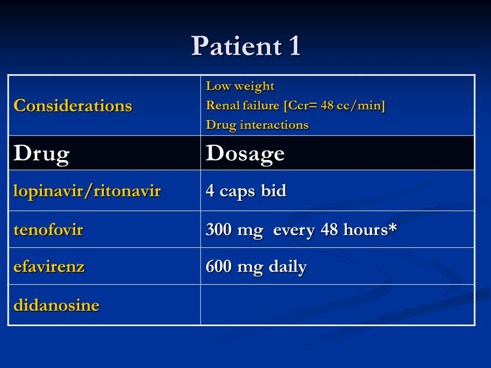 Patient 1 Considerations Low weight Renal failure [Ccr= 48 cc/min] Drug interactions DrugDosage lopinavir/ritonavir 4 caps bid tenofovir 300 mg every 48 hours* efavirenz 600 mg daily didanosine
