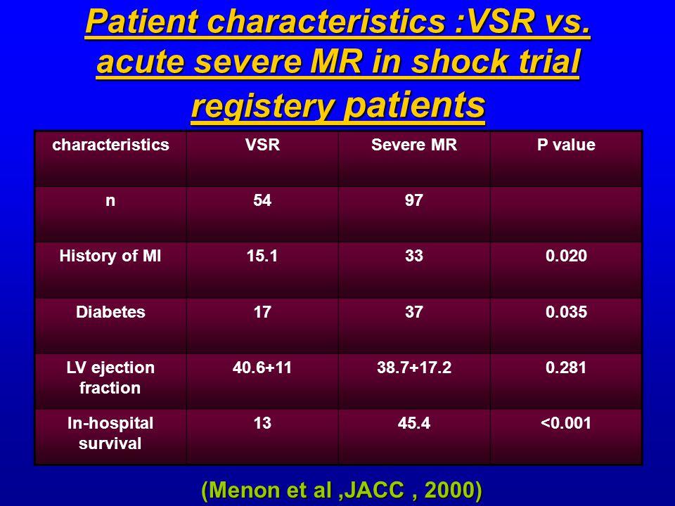 Patient characteristics :VSR vs. acute severe MR in shock trial registery patients characteristicsVSRSevere MRP value n5497 History of MI15.1330.020 D