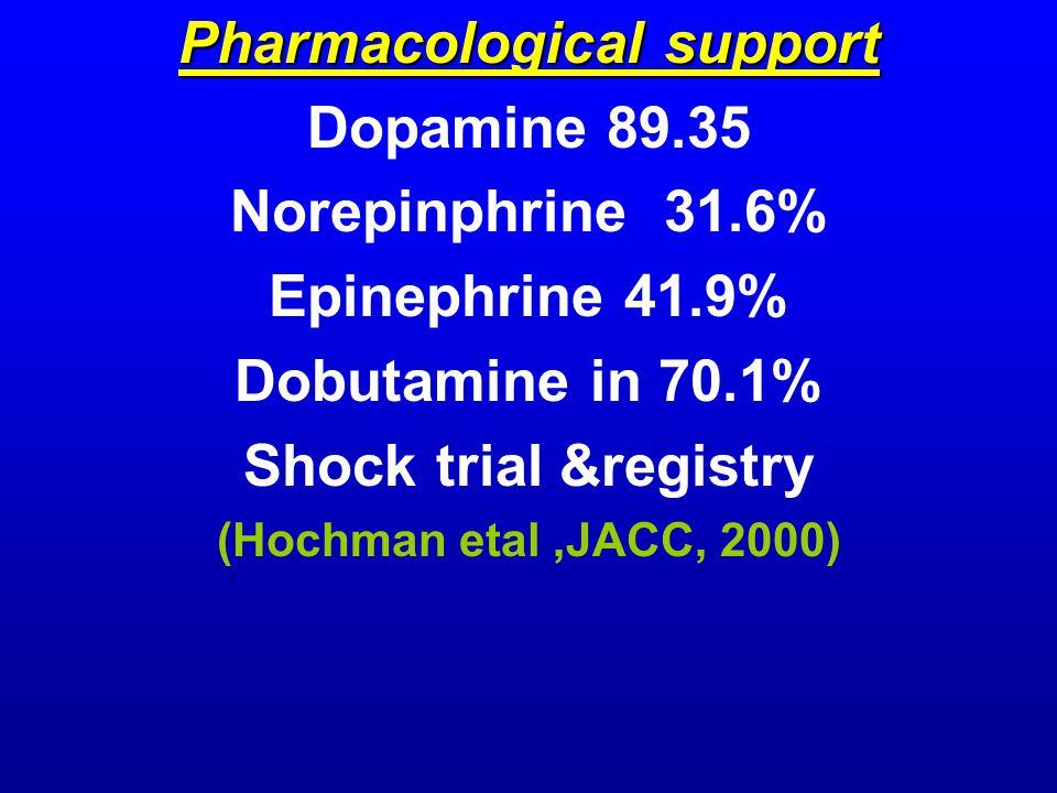 Pharmacological support Dopamine 89.35 Norepinphrine 31.6% Epinephrine 41.9% Dobutamine in 70.1% Shock trial &registry (Hochman etal,JACC, 2000)