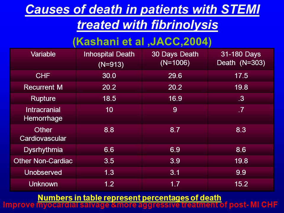 Causes of death in patients with STEMI treated with fibrinolysis (Kashani et al,JACC,2004) VariableInhospital Death (N=913) 30 Days Death (N=1006) 31-180 Days Death (N=303) CHF30.029.617.5 Recurrent M20.2 19.8 Rupture18.516.9.3 Intracranial Hemorrhage 109.7 Other Cardiovascular 8.88.78.3 Dysrhythmia6.66.98.6 Other Non-Cardiac3.53.919.8 Unobserved1.33.19.9 Unknown1.21.715.2 Improve myocardial salvage &more aggressive treatment of post- MI CHF Numbers in table represent percentages of death