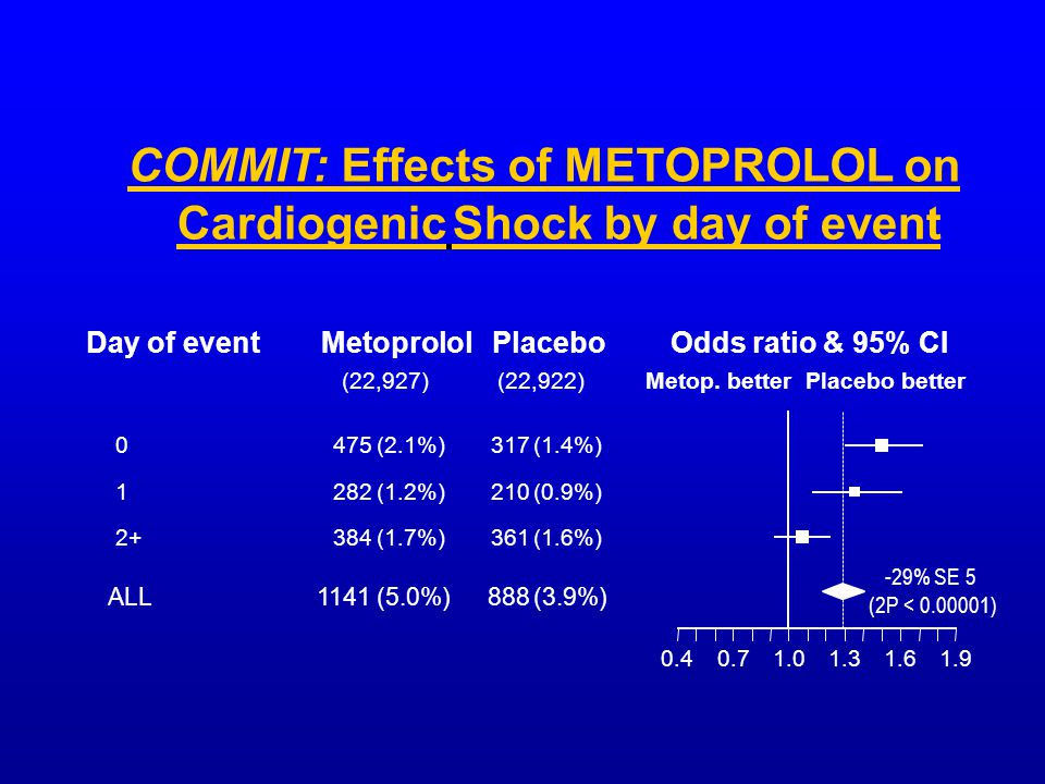 COMMIT: Effects of METOPROLOL on Cardiogenic Shock by day of event MetoprololPlaceboOdds ratio & 95% CI Metop.