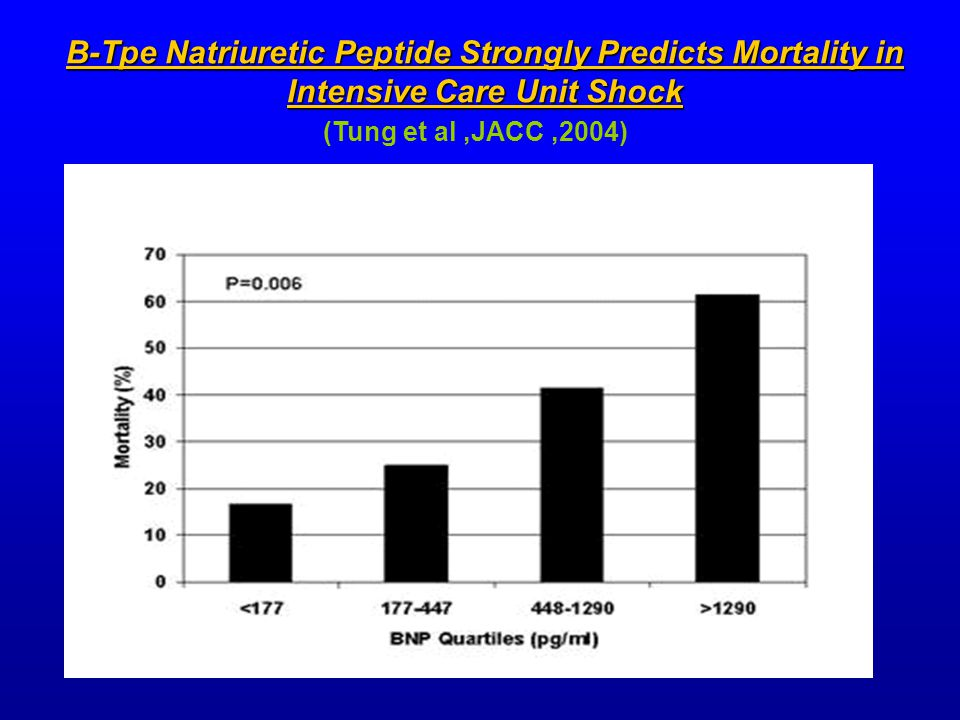 B-Tpe Natriuretic Peptide Strongly Predicts Mortality in Intensive Care Unit Shock (Tung et al,JACC,2004)