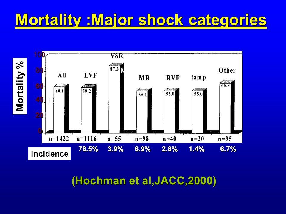 Mortality :Major shock categories 100 80 60 40 20 0 Mortality % Incidence 78.5%3.9%6.9%2.8%1.4%6.7% (Hochman et al,JACC,2000)
