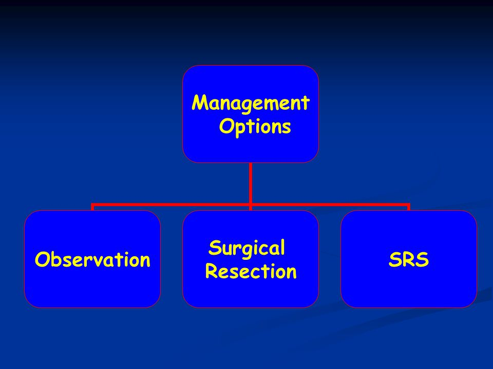 Surgical Treatment: Surgical Approaches Sub-Occipital Most Widely Used Hearing Preservation Trans- Labyrinthine Better Exposure Hearing Loss Middle Fossa Intracanalicular + Hearing Preservation