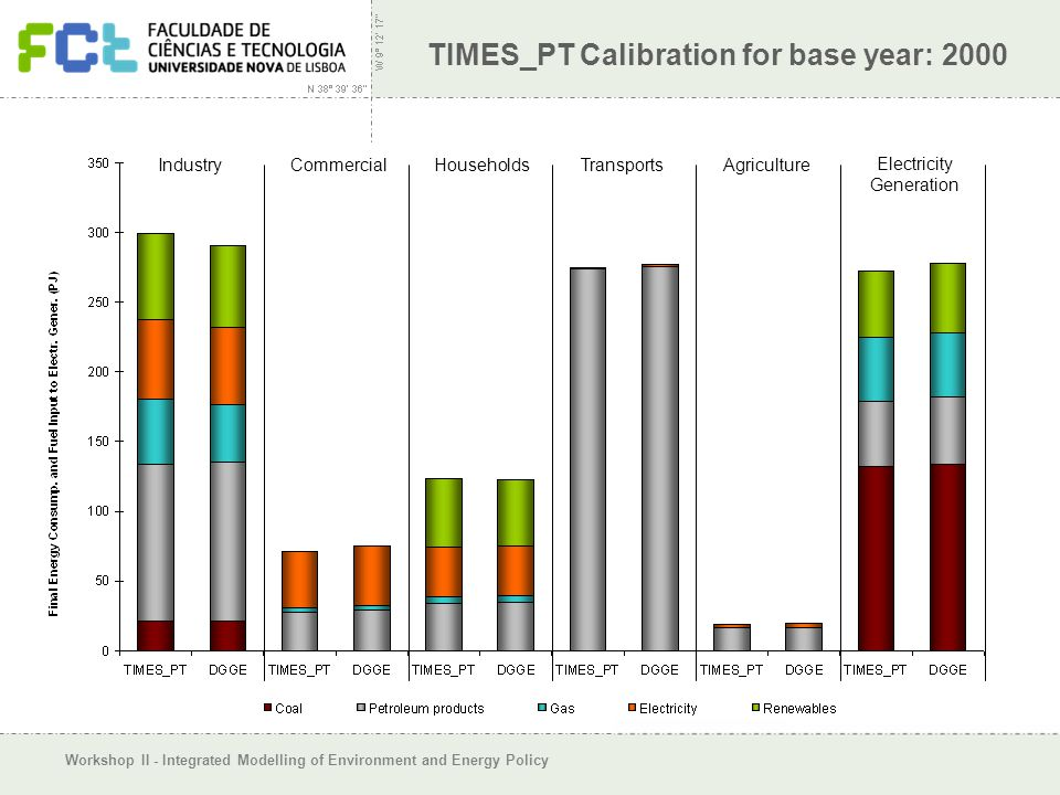 Workshop II - Integrated Modelling of Environment and Energy Policy TIMES_PT Calibration for base year: 2000 Electricity Generation Industry Commercia