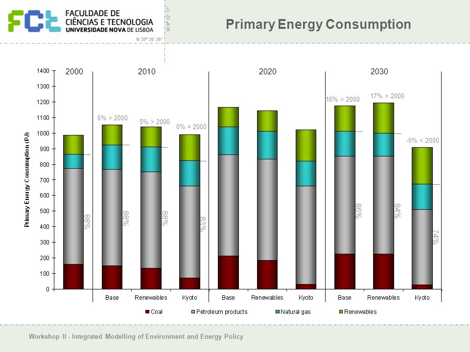 Workshop II - Integrated Modelling of Environment and Energy Policy Primary Energy Consumption 2000 2010 2020 2030 88% 83% 86% 84% 74% 6% > 2000 5% >