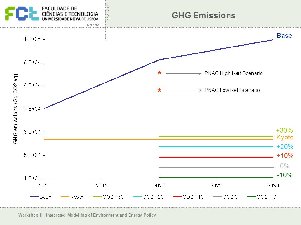 Workshop II - Integrated Modelling of Environment and Energy Policy GHG Emissions Base +30% Kyoto +20% +10% 0% -10% * * PNAC Low Ref Scenario PNAC High Ref Scenario