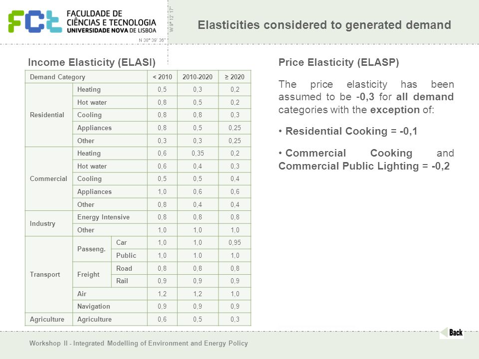 Workshop II - Integrated Modelling of Environment and Energy Policy Elasticities considered to generated demand Price Elasticity (ELASP) The price elasticity has been assumed to be -0,3 for all demand categories with the exception of: Residential Cooking = -0,1 Commercial Cooking and Commercial Public Lighting = -0,2 Demand Category < 20102010-2020≥ 2020 Residential Heating 0,50,30,2 Hot water 0,80,50,2 Cooling 0,8 0,3 Appliances 0,80,50,25 Other 0,3 0,25 Commercial Heating 0,60,350,2 Hot water 0,60,40,3 Cooling 0,5 0,4 Appliances 1,00,6 Other 0,80,4 Industry Energy Intensive 0,8 Other 1,0 Transport Passeng.