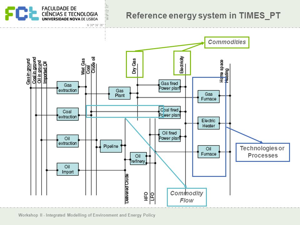 Workshop II - Integrated Modelling of Environment and Energy Policy Reference energy system in TIMES_PT Technologies or Processes Commodities Commodit