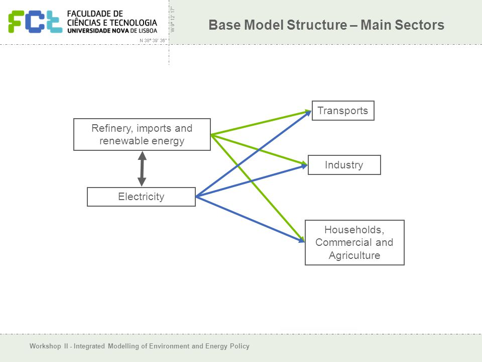Workshop II - Integrated Modelling of Environment and Energy Policy Base Model Structure – Main Sectors Refinery, imports and renewable energy Electricity Transports Industry Households, Commercial and Agriculture