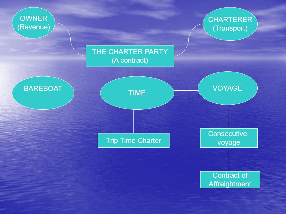 OWNER (Revenue) CHARTERER (Transport) THE CHARTER PARTY (A contract) BAREBOAT TIME VOYAGE Trip Time Charter Consecutive voyage Contract of Affreightme