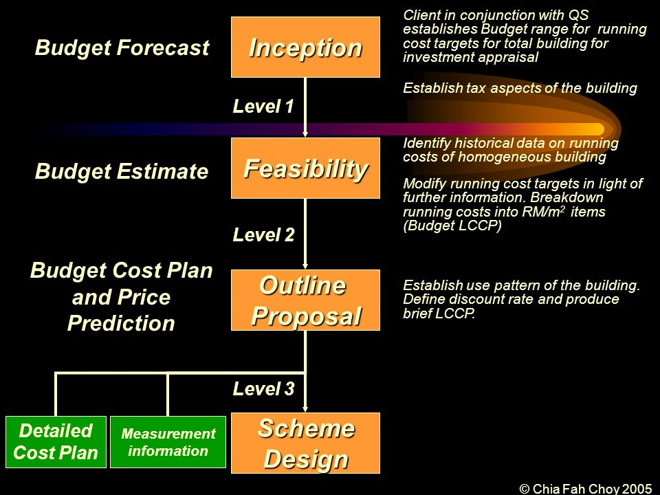 © Chia Fah Choy 2005 Inception Feasibility OutlineProposal SchemeDesign Measurement information Detailed Cost Plan Budget Forecast Level 1 Budget Estimate Level 2 Budget Cost Plan and Price Prediction Level 3 Client in conjunction with QS establishes Budget range for running cost targets for total building for investment appraisal Establish tax aspects of the building Identify historical data on running costs of homogeneous building Modify running cost targets in light of further information.