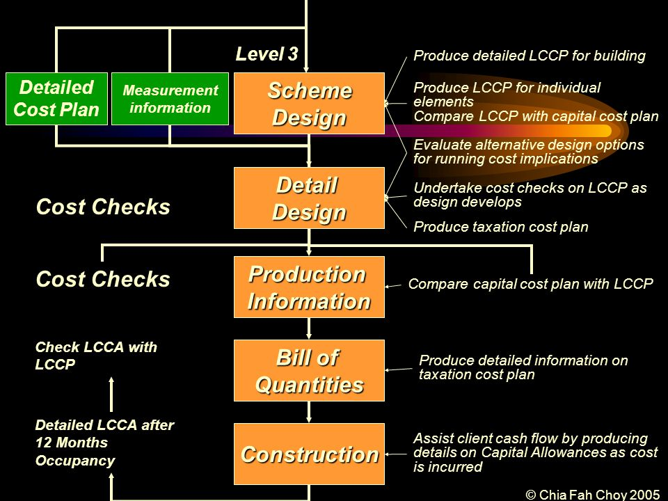 © Chia Fah Choy 2005 Cost Checks SchemeDesign Detailed Cost Plan Measurement information Level 3 Bill of Quantities Construction DetailDesign Cost Checks ProductionInformation Detailed LCCA after 12 Months Occupancy Check LCCA with LCCP Assist client cash flow by producing details on Capital Allowances as cost is incurred Produce detailed information on taxation cost plan Compare capital cost plan with LCCP Produce taxation cost plan Undertake cost checks on LCCP as design develops Evaluate alternative design options for running cost implications Produce LCCP for individual elements Compare LCCP with capital cost plan Produce detailed LCCP for building