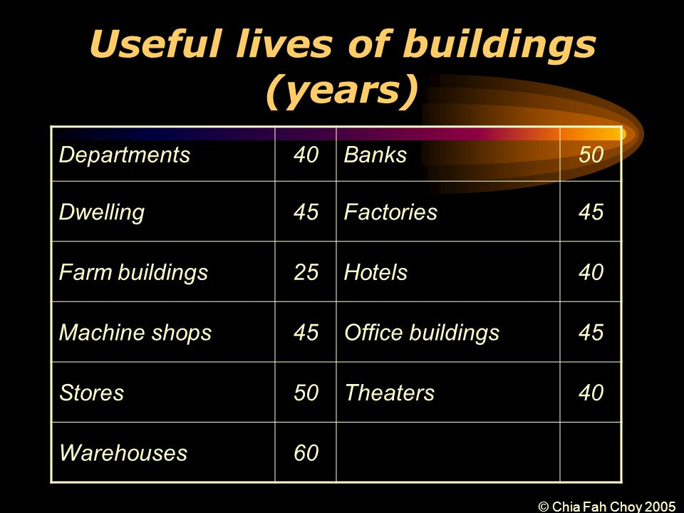 © Chia Fah Choy 2005 Useful lives of buildings (years) Departments40Banks50 Dwelling45Factories45 Farm buildings25Hotels40 Machine shops45Office buildings45 Stores50Theaters40 Warehouses60