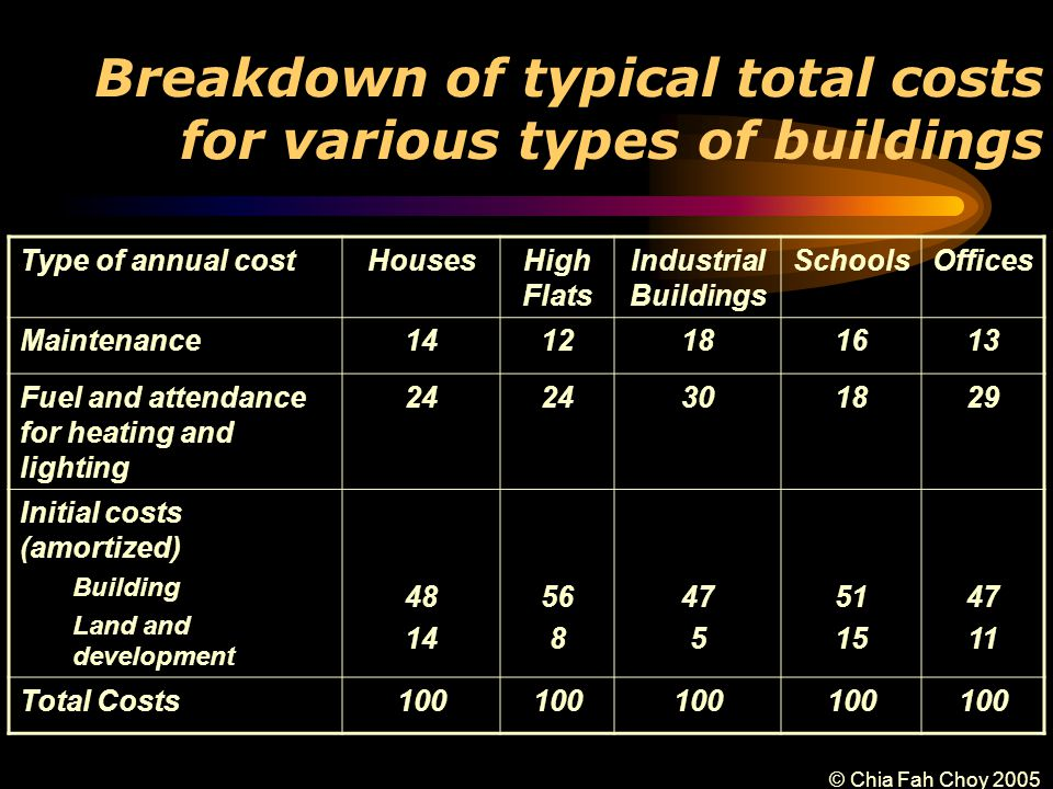 © Chia Fah Choy 2005 Breakdown of typical total costs for various types of buildings Type of annual costHousesHigh Flats Industrial Buildings SchoolsOffices Maintenance1412181613 Fuel and attendance for heating and lighting 24 301829 Initial costs (amortized) Building Land and development 48 14 56 8 47 5 51 15 47 11 Total Costs100