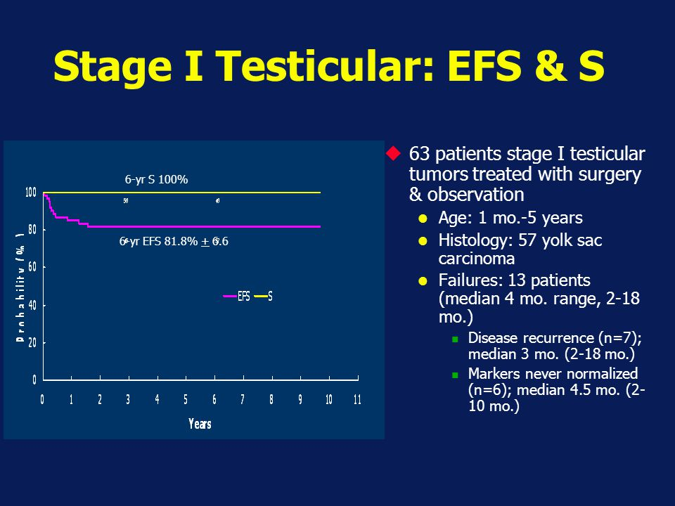 Stage I Testicular: EFS & S  63 patients stage I testicular tumors treated with surgery & observation Age: 1 mo.-5 years Histology: 57 yolk sac carci