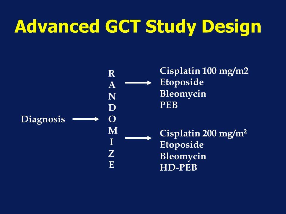 Advanced GCT Study Design Diagnosis RANDOMIZERANDOMIZE Cisplatin 100 mg/m2 Etoposide Bleomycin PEB Cisplatin 200 mg/m 2 Etoposide Bleomycin HD-PEB