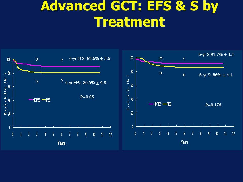 Advanced GCT: EFS & S by Treatment P=0.0284 6-yr EFS: 89.6% + 3.6 6-yr EFS: 80.5% + 4.8 6-yr S:91.7% + 3.3 6-yr S: 86% + 4.1 P=0.176 P=0.05
