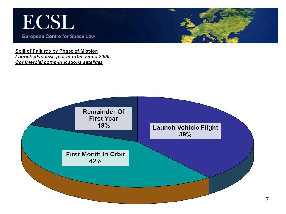 8 Space Insurance Market Losses Launch Vehicle vs. Satellite