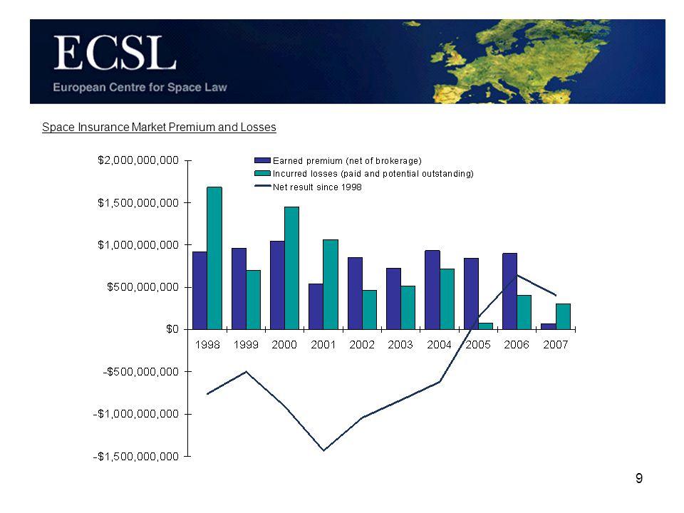 10 Profit margin over ten years: 5% Space Insurance Market Profit Margin Cumulative since 1998