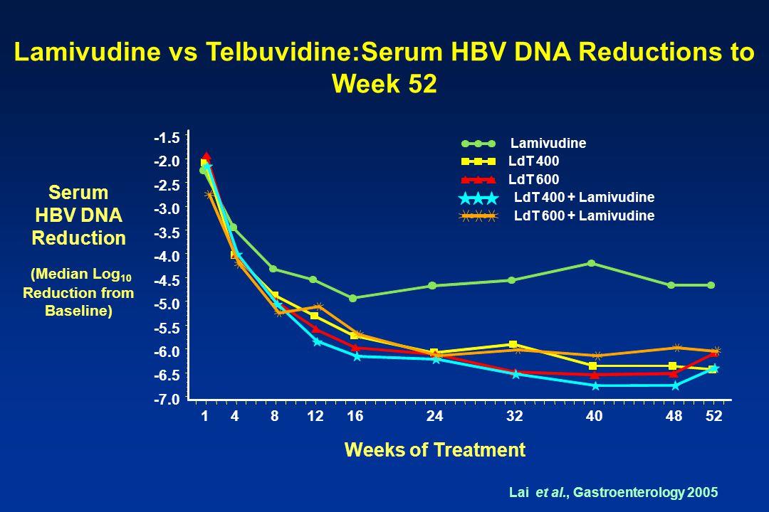 Lamivudine vs Telbuvidine:Serum HBV DNA Reductions to Week 52 Serum HBV DNA Reduction (Median Log 10 Reduction from Baseline) Weeks of Treatment Lamivudine LdT 400 LdT 600 LdT 400 + Lamivudine LdT 600 + Lamivudine Lai et al., Gastroenterology 2005