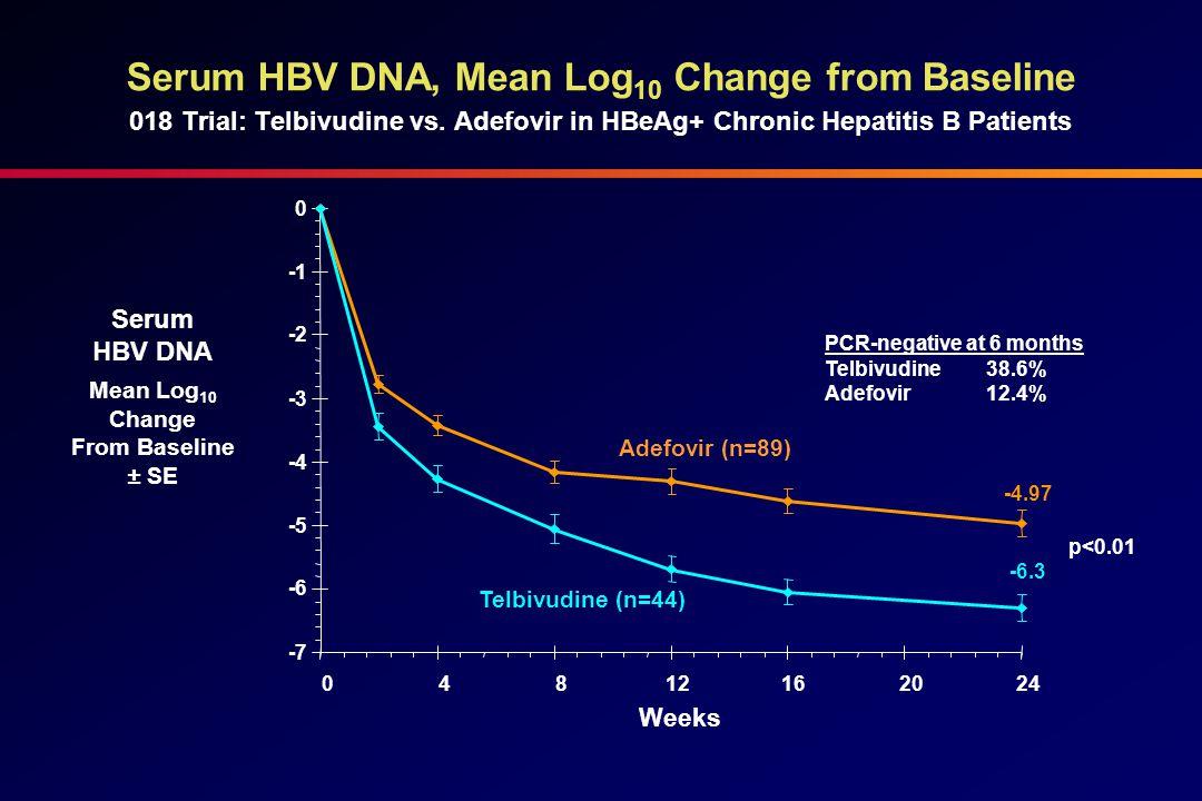 Serum HBV DNA, Mean Log 10 Change from Baseline 018 Trial: Telbivudine vs.