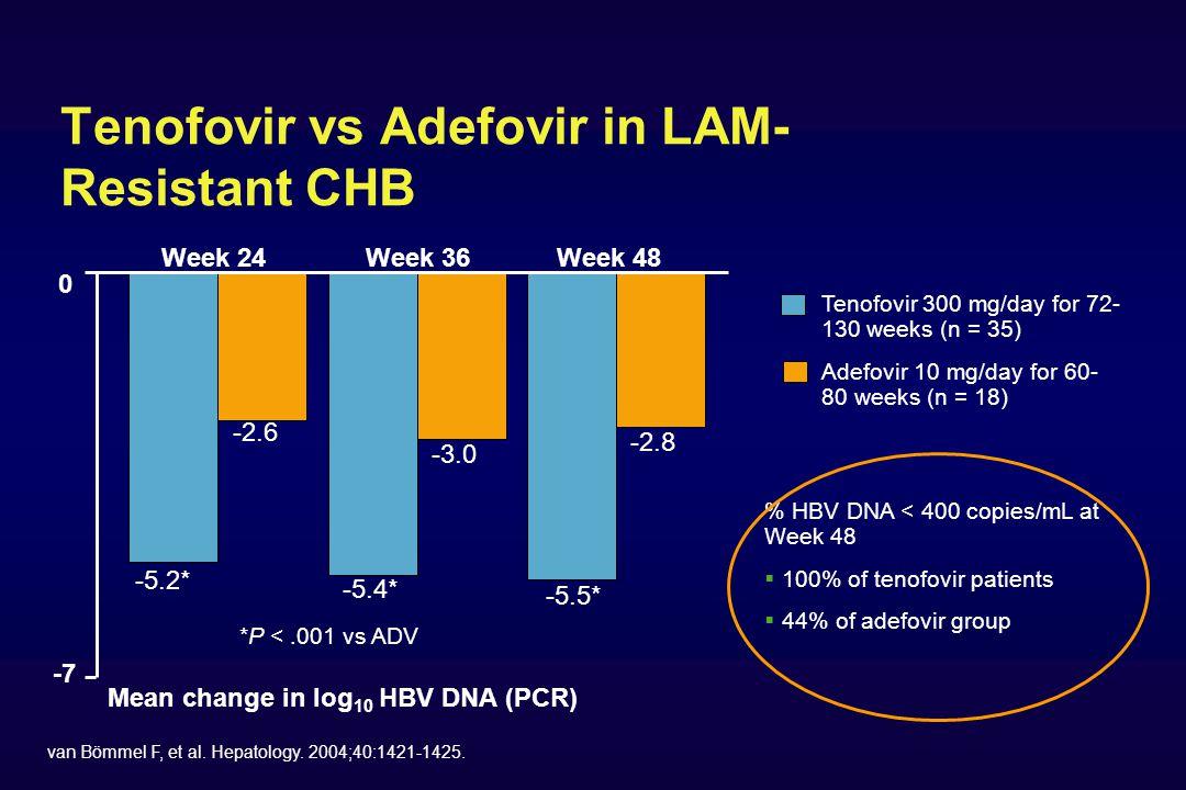 Tenofovir vs Adefovir in LAM- Resistant CHB van Bömmel F, et al.