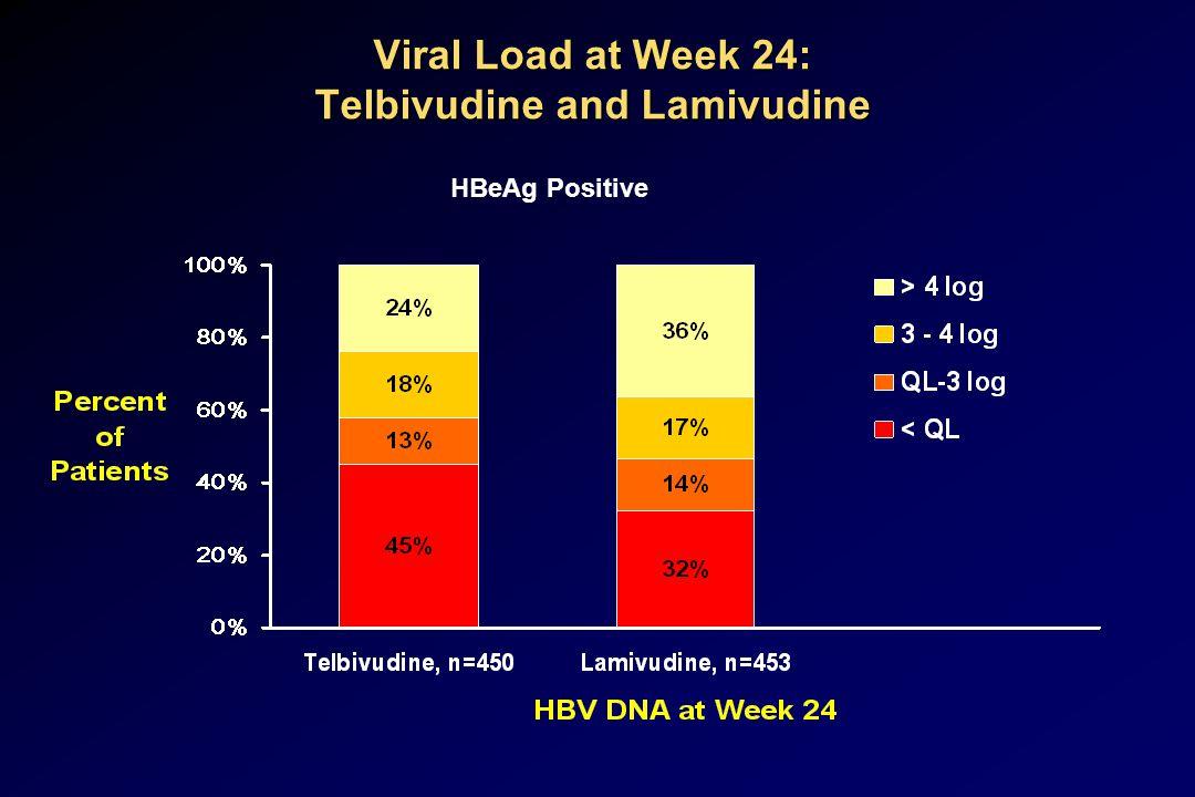 Viral Load at Week 24: Telbivudine and Lamivudine HBeAg Positive