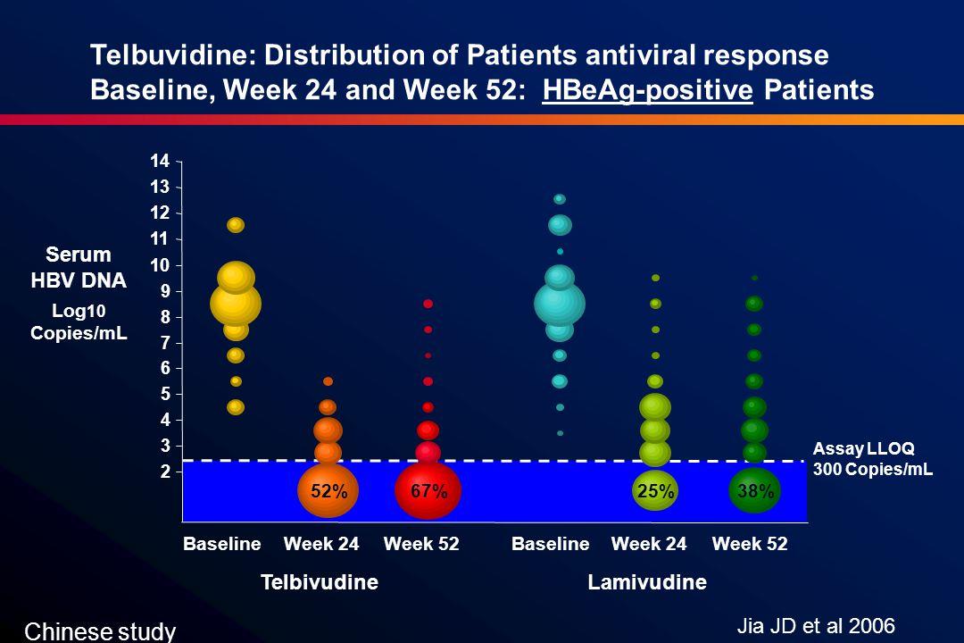 2 3 4 5 6 7 8 9 10 11 12 13 14 BaselineWeek 24Week 52 TelbivudineLamivudine Assay LLOQ 300 Copies/mL 67%52%25%38% Serum HBV DNA Log 10 Copies/mL BaselineWeek 24Week 52 Telbuvidine: Distribution of Patients antiviral response Baseline, Week 24 and Week 52: HBeAg-positive Patients Jia JD et al 2006 Chinese study