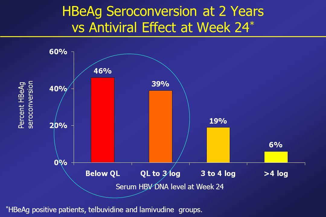 HBeAg Seroconversion at 2 Years vs Antiviral Effect at Week 24 * Percent HBeAg seroconversion Serum HBV DNA level at Week 24 * HBeAg positive patients, telbuvidine and lamivudine groups.