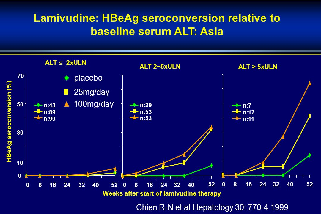 Weeks after start of lamivudine therapy HBeAg seroconversion (%) n:7 n:17 n:11 ALT  2xULN ALT 2~5xULN ALT > 5xULN n:29 n:53 n:43 n:89 n:90 0 10 30 50 70 0 81624 32 4052 0 81624 32 40 52 0 81624 32 40 52 Lamivudine: HBeAg seroconversion relative to baseline serum ALT: Asia placebo 25mg/day 100mg/day Chien R-N et al Hepatology 30: 770-4 1999