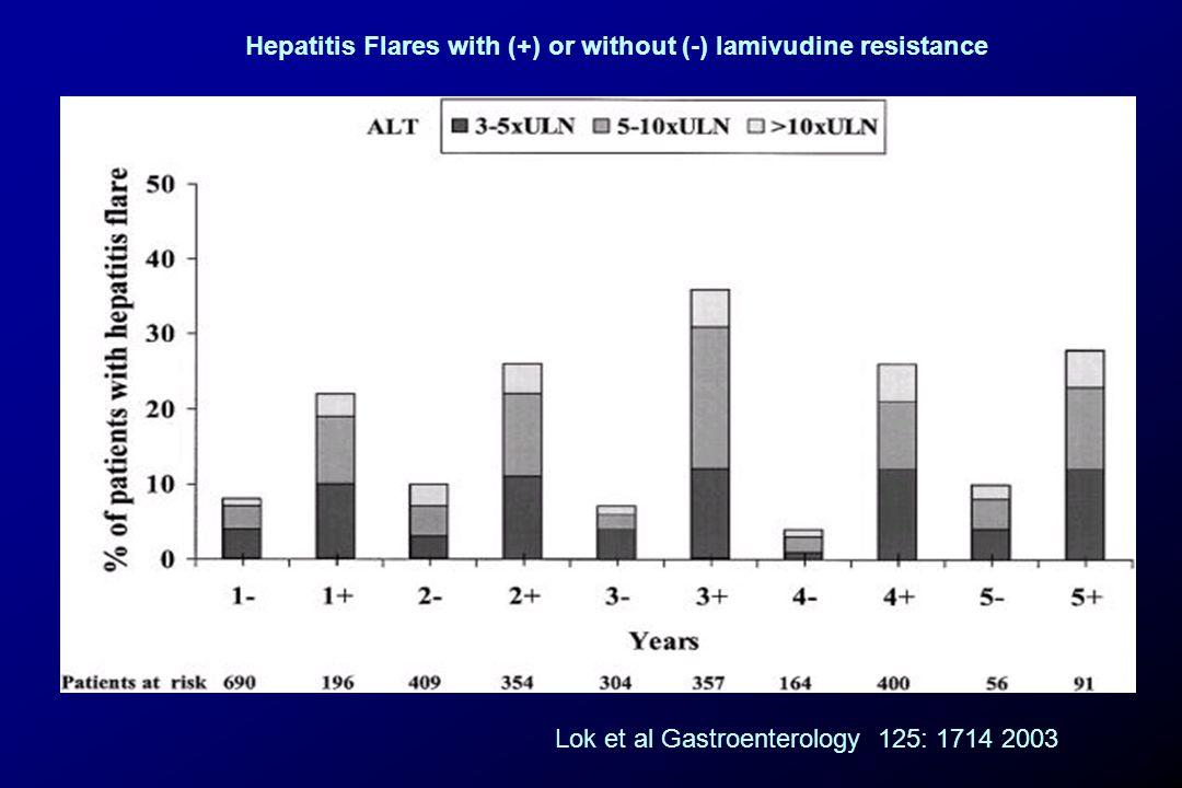 Hepatitis Flares with (+) or without (-) lamivudine resistance Lok et al Gastroenterology 125: 1714 2003